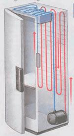 принцип-работы-холодильника
