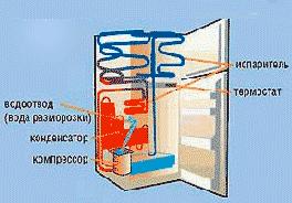 устройство-холодильника